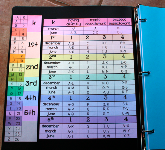 photo about Teacher Binder Printables identify Gradient Amounts for K-5 -