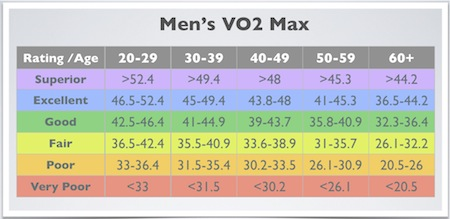 Vo2 max chart for Motor age training connect