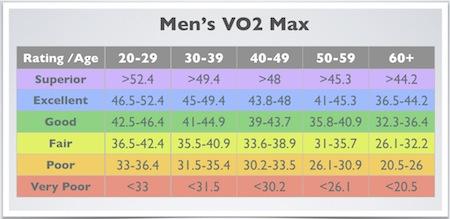 VO2 Max Chart